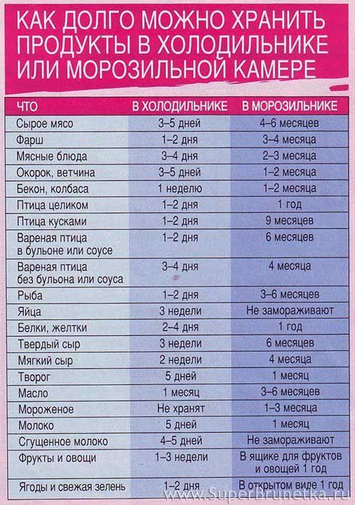 Таблица хранения продуктов