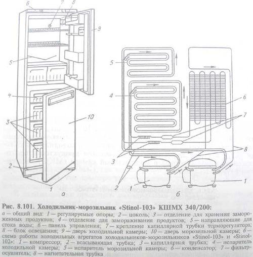 Инструкция Stinol 107l - фото 2