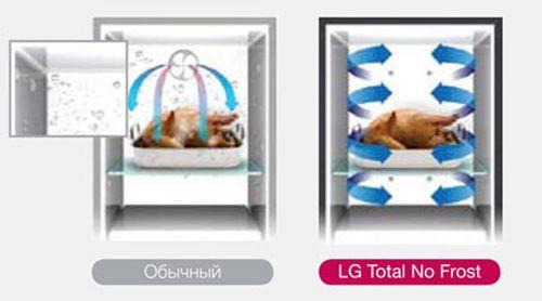 Сравнение холодильников