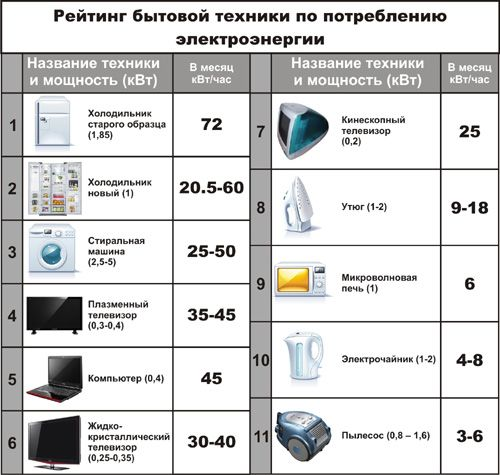 Таблица потребления электричества