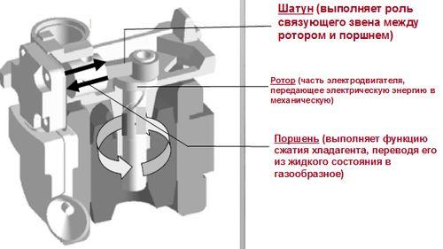 linejnyj_kompressor_xolodilnika_02