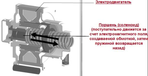 linejnyj_kompressor_xolodilnika_03