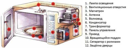 Детали микроволновки