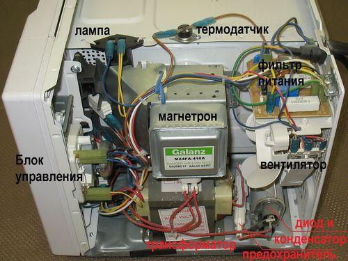 Расположение основных компонентов микроволновки